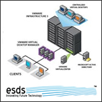 Virtualization in Data Center